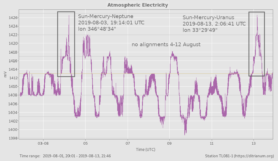 atmospheric electric peaks with Sun-Mercury alignments