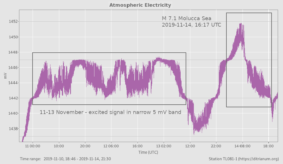 narrow atmospheric electricity signal prior to M 7.1 Molucca Sea earthquake 14 November 2019